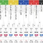 土曜阪神11R 京都牝馬S 予想 ~133.9倍!万馬券的中!~
