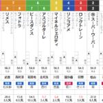 阪神10R マーガレットS 予想 ~◎〇△で単勝1点&3連複40.1倍的中!~