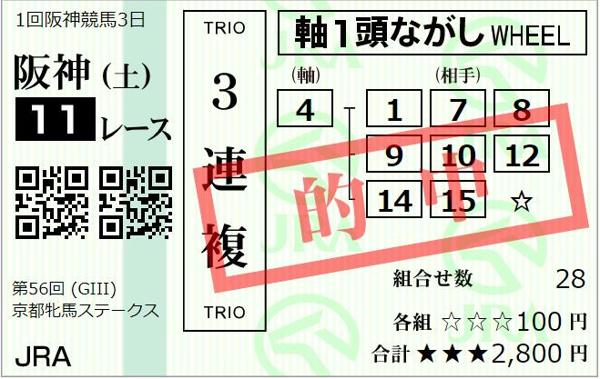 日曜小倉3R 3歳未勝利(ダ1000m) 予想 ~3連複24.5倍的中!~