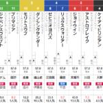 東京12R 大島特別 予想