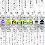 フェブラリーステークス 出走全頭分析(1/2)
