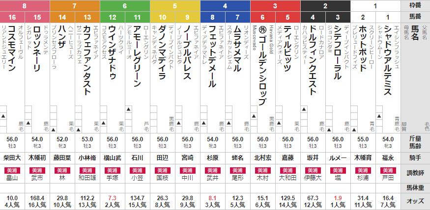 日曜東京5R 予想 ~3連複44.4倍的中!~