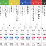 土曜東京11R クイーンカップ 予想~3連複的中~