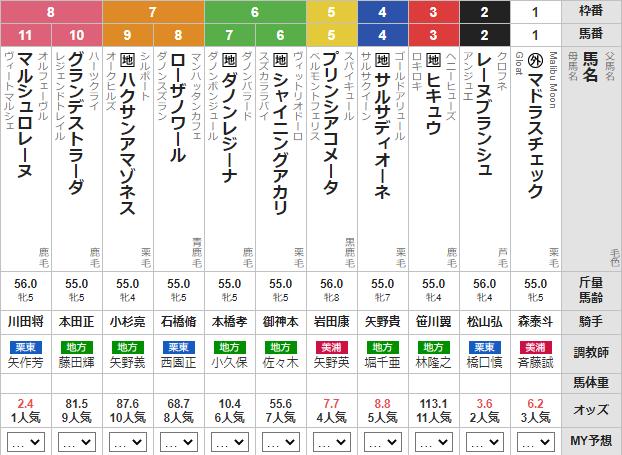 木曜川崎11R エンプレス杯 予想
