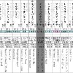 高松宮記念 出走予定馬全頭分析(後編)