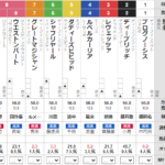 土曜阪神11R 毎日杯 予想