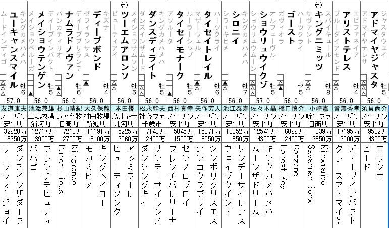 阪神大賞典 出走予定馬 全頭分析