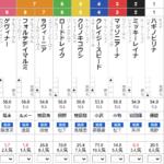 日曜阪神5R 3歳未勝利 予想