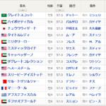 メイダン9R ドバイワールドカップ 予想