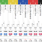 土曜中山11R フラワーカップ 予想 ~3連複28.8倍的中!~