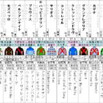 大阪杯 2021 出走全頭分析