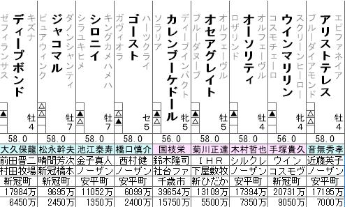 天皇賞春 2021 登録馬全頭分析(1/2)