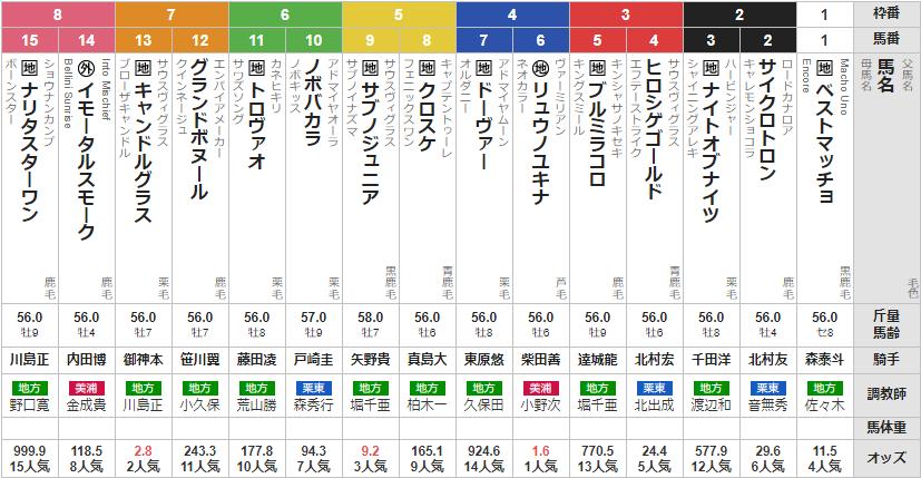 水曜大井11R 東京スプリント 予想 ~20:10発走~
