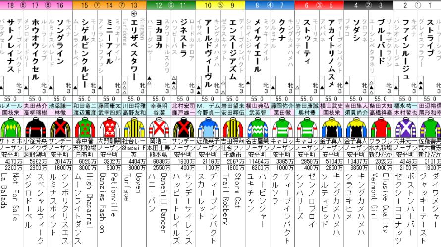 桜花賞 2021 出走馬全頭分析