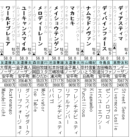 天皇賞春 登録馬全頭分析(2/2)