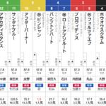 日曜東京10R 鎌倉S 予想 ~複勝1点&3連複33.1倍的中!~
