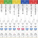 日曜阪神10R 大阪ハンブルクC 予想 ~馬連的中~