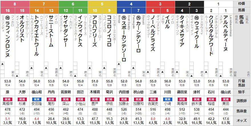 土曜中山10R 葛飾特別 予想 ~単複&3連複19.0倍的中~