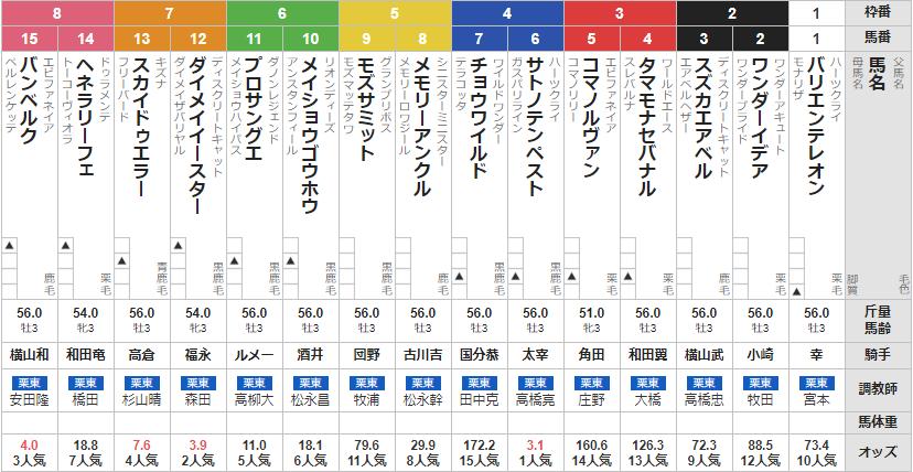 日曜阪神2R 3歳未勝利 予想