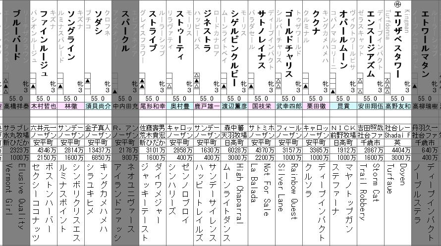 桜花賞 2021 展望動画まとめ
