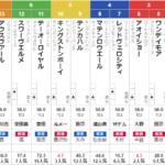 土曜東京11R 青葉賞 予想