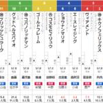土曜新潟11R 福島中央テレビ杯 予想