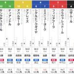 土曜新潟11R 福島牝馬S 予想 ⑤クラヴァシュドールは出走取消で買い目変更