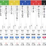 土曜中京11R 平安ステークス 予想