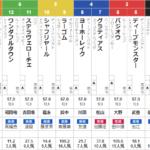 日曜東京12R 目黒記念 予想