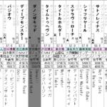 日本ダービー2021 展望動画まとめ