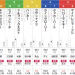 日曜東京5R 3歳未勝利 予想