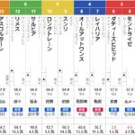 土曜中京11R 葵ステークス 予想