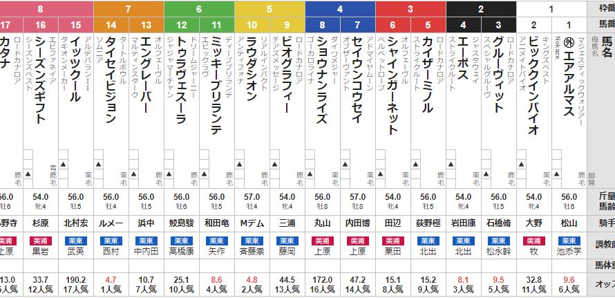 土曜東京11R 京王杯スプリングカップ 予想