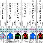 NHKマイルカップ 2021 出走馬全頭分析
