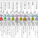 ヴィクトリアマイル 2021 出走馬全頭分析 (2/2)