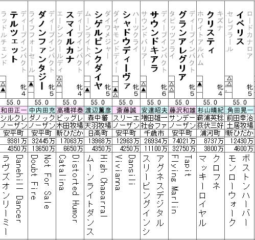 ヴィクトリアマイル 2021 出走全頭分析(1/2)