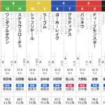 日本ダービー 2021 出走馬全頭分析