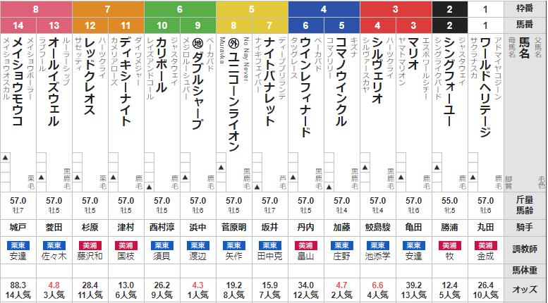 日曜新潟11R 弥彦ステークス 予想 ~複勝&3連複108.8倍万馬券的中!~