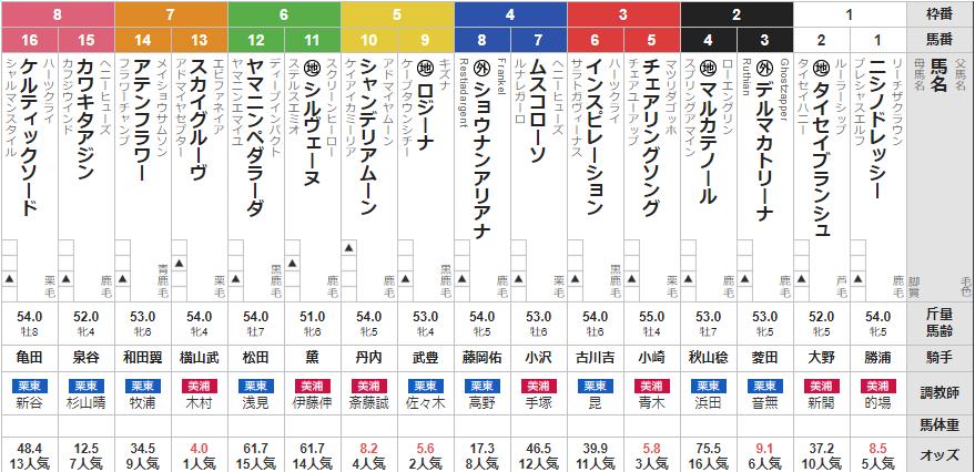 日曜札幌11R しらかばステークス 予想
