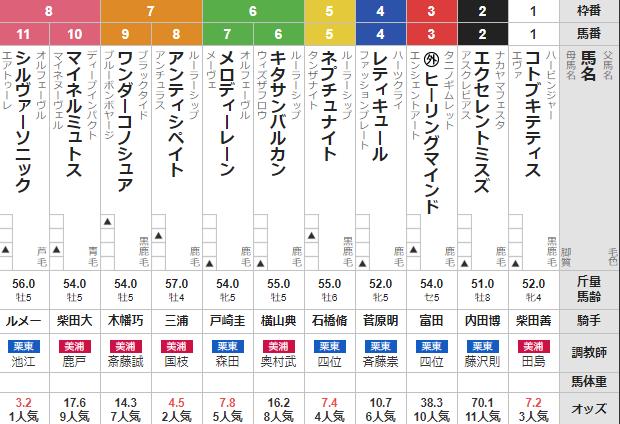 土曜東京11R ジューンステークス 予想~本線馬単ワイド3連複全部的中!!!~
