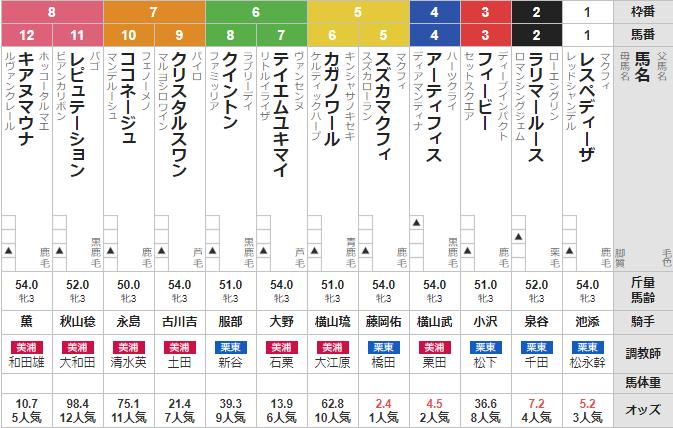 日曜札幌2R 3歳未勝利 予想