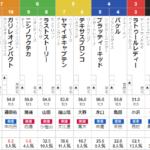 土曜札幌2R 3歳未勝利 予想