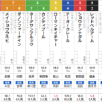 日曜阪神5R メイクデビュー阪神 予想