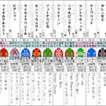 函館スプリントS 2021 出走馬全頭分析