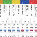 土曜函館11R 函館日刊スポーツ杯 予想