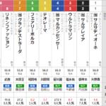 木曜川崎11R スパーキングレディカップ 予想