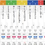 日曜函館12R 湯の川温泉特別 予想