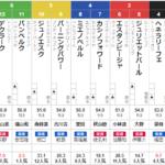 日曜函館2R 3歳未勝利 予想