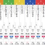 日曜函館11R UHB杯 予想