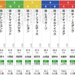 火曜川崎11R スパーキングサマーカップ 予想